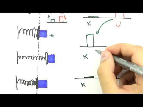 Me Salva! TEP08 - Conservação da Energia Mecânica - Física Geral - Mecânica