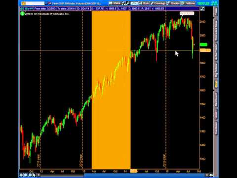 Let's talk about the market – 9/7/15