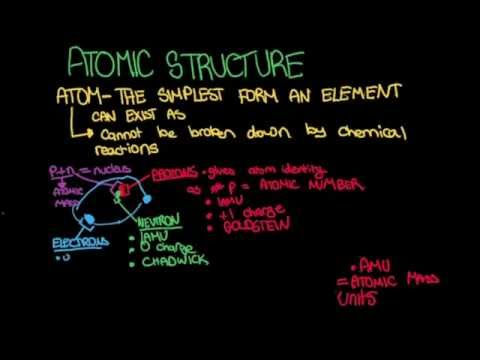 Atomic Structure and Experimental Evidence for Atomic structure SAT 2 Chemistry