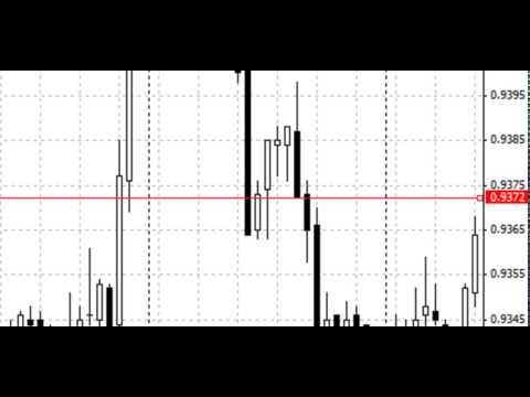 Как пользоваться metatrader 4 Урок 8 горизонтальная линия