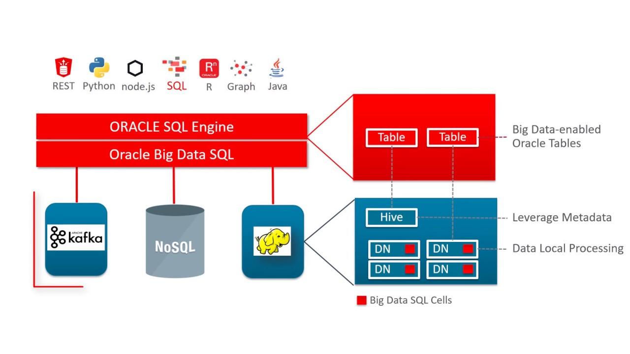 Oracle Big Data SQL: 4 - Query a Kafka Stream of Data