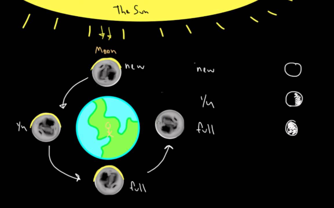 Lunar Cycle Youtube Moon Phase Diagram 3 Phases