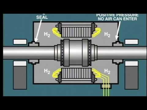lesson 2: hydrogen cooled synchronous generator