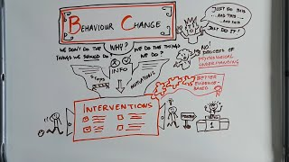 What is Behaviour Change?