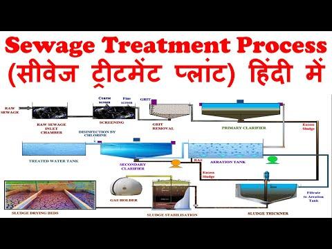 Sewage Treatment Process (हिंदी में)   Wastewater Treatment Process
