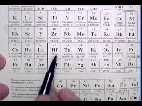 Introduction to Patterns in the Periodic Table