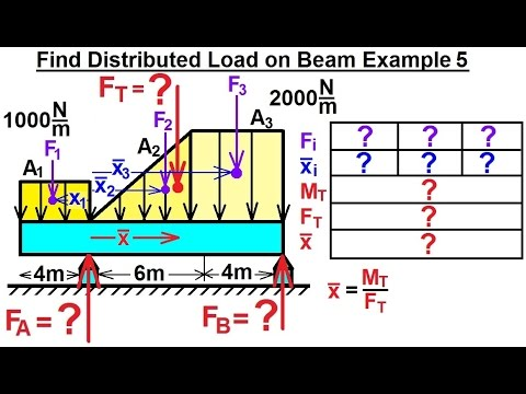 Mechanical Engineering: Distributed Loads on Beams (6 of 12) Find Distributed Load on Beam Ex. 5