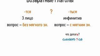 Возвратные глаголы (7 класс, видеоурок-презентация)