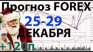 Прогноз рынка Форекс на неделю с 25-29 декабря.