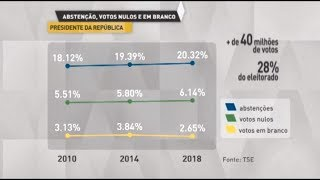Primeiro turno soma 40 milhões de votos brancos e nulos - 08/10/18