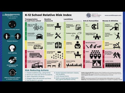 Graph Provides Risk Index For School Activities During COVID-19 Pandemic