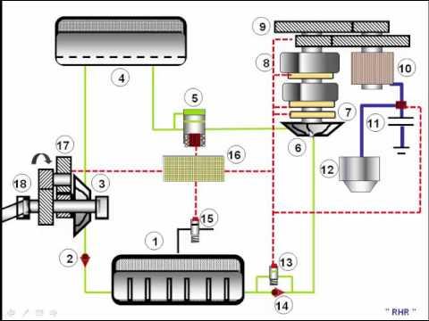 regenerative hydraulic retarder youtube Telma Retarder Brake System regenerative hydraulic retarder