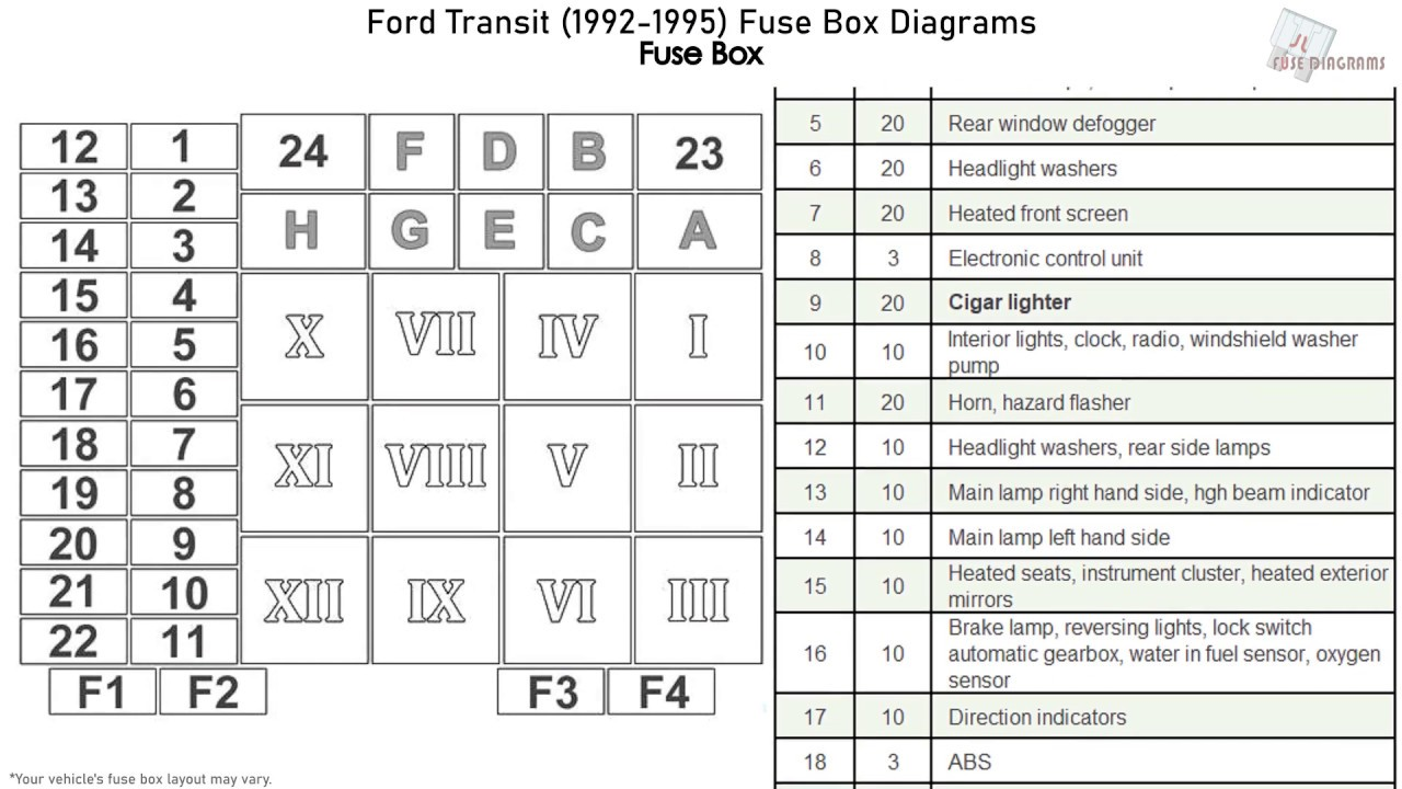 Ford Transit  1992-1995  Fuse Box Diagrams