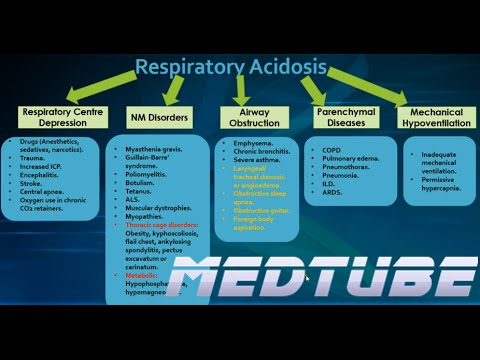respiratory acidosis made easy - youtube, Skeleton