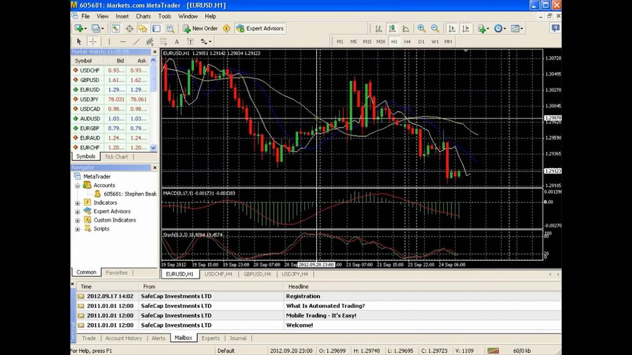 Trend Following Vs Technical Analysis How To Use Metatrader
