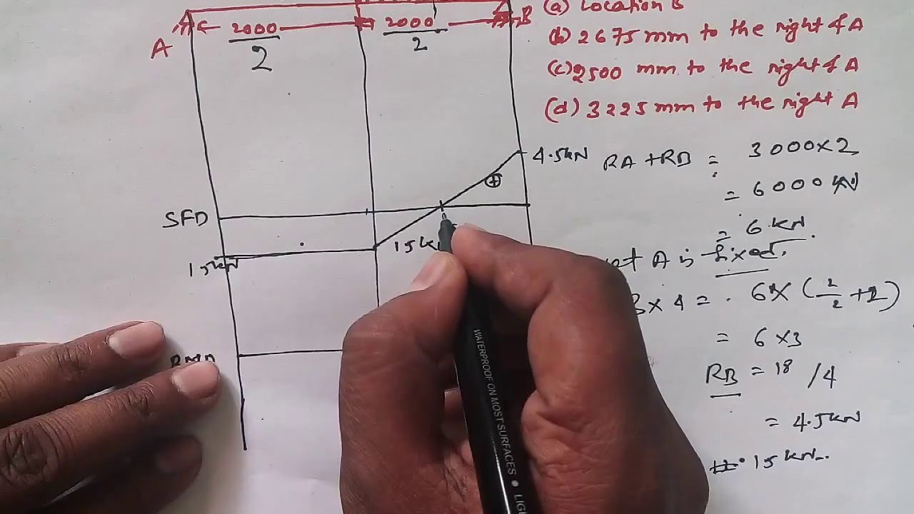 shear force and bending moment diagram for simply supported beamshear force and bending moment diagram for simply supported beam with udl gate in hindi youtube