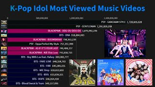 Baixar K-Pop Idol Most Viewed Music Videos Of All Time! (February2020)