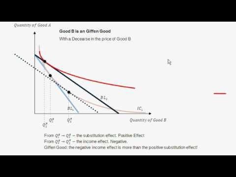 Differentiate between inferior goods and giffen
