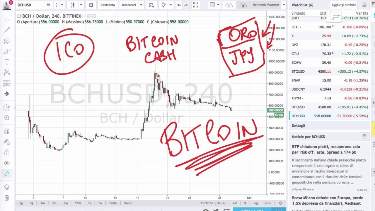 Bitcoin Cash Price Chart Today - Live BCH/USD - Gold Price