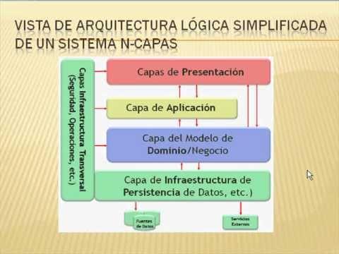 Arquitectura n capas 2 de 5 youtube for Arquitectura de capas software
