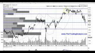 FB stock chart technical analysis