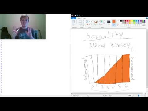 The Alfred Kinsey Scale of Sexuality