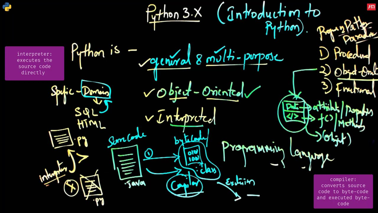 Introduction to Object-oriented and high-level #programming #language #Python