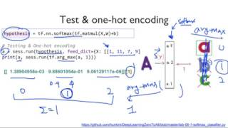 ML lab 06-1: TensorFlow로 Softmax Classification의 구현하기