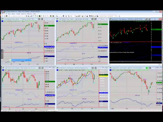 John Person indicators onTradeStation