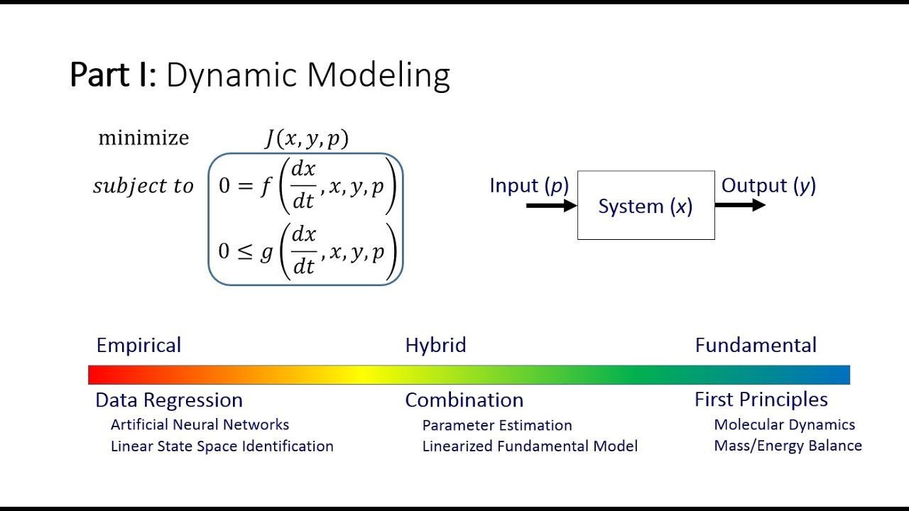 Introduction to Dynamic Modeling | Dynamic Optimization