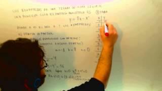 Representacion grafica de una parabola Beneficios empresa Matematicas Academia Usero Estepona