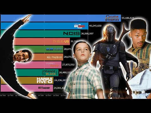 Top Most Popular and Watched TV Series / Shows (1986 - 2020)