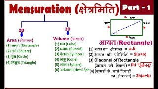 Mensuration Part  1 |Rectangle आयत| FOR (SSC CGL,CHSL, BANK PO, CDS,CAT,MAT,CPO)