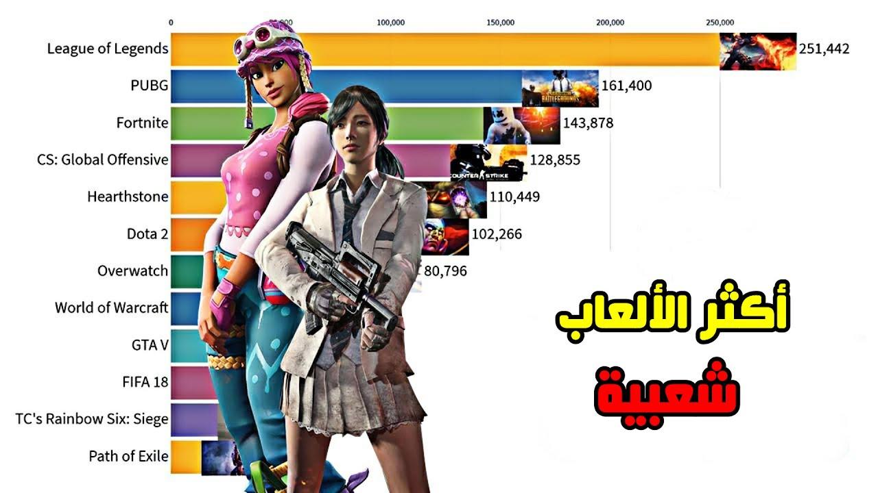 أكثر الألعاب شعبية في العالم ! Most popular games in the world