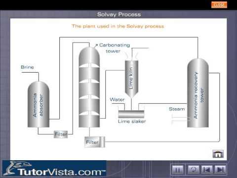 Solvay Process