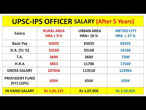 IPS OFFICER SALARY,  Promotions, Allowance
