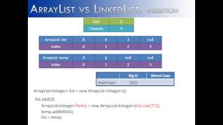 ArrayList vs LinkedList Part 2: Insertion (Java)