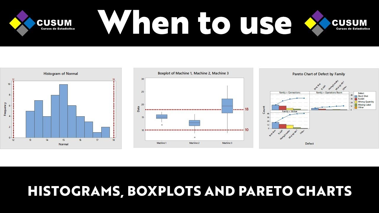 Weekly Q&A CUSUM When to use Histograms, Boxplots or Pareto Charts?