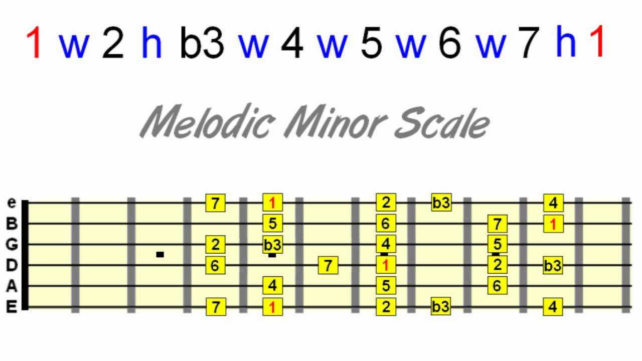 Guitar Chords And Scales The Bigger Picture Youtube