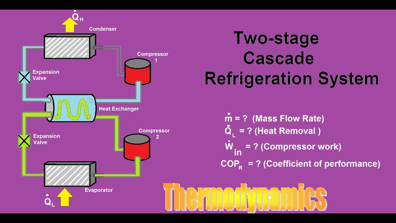 Consider A Two-stage Cascade Refrigeration System Operating Between The