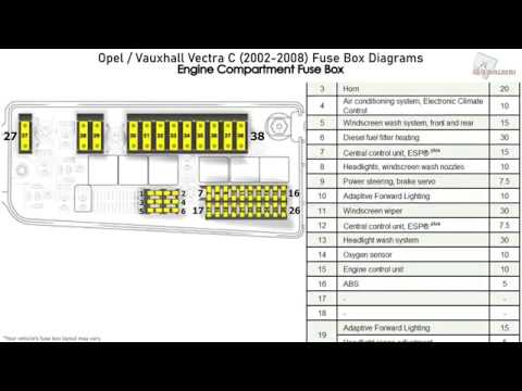 opel/vauxhall vectra c (2002-2008) fuse box diagrams - youtube  youtube