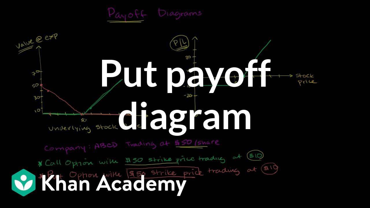 Put payoff diagram (video) | Khan Academy