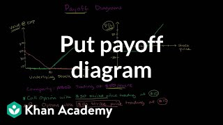 Put Payoff Diagram
