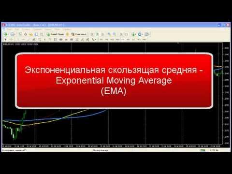 Moving Average - скользящие средние форекс. Настройка индикатора Moving Average. Ema Sma Wma