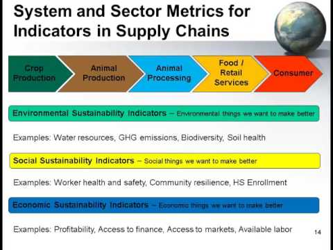 Dr  Marty Matlock - Aligning Aquaculture KPI Metrics to Accelerate Industry  Growth