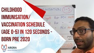Childhood Immunisation/Vaccination Schedule (age 0-5) in 120 seconds