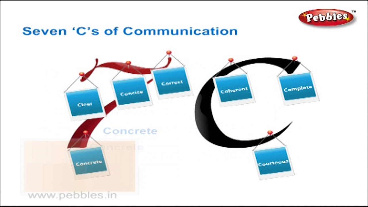 Improve Communication Skills | Topic Four | Components of Effective  Communication