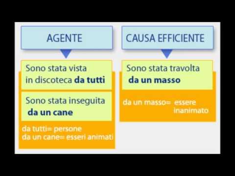Complemento D Agente E Complemento Di Causa Efficiente Youtube