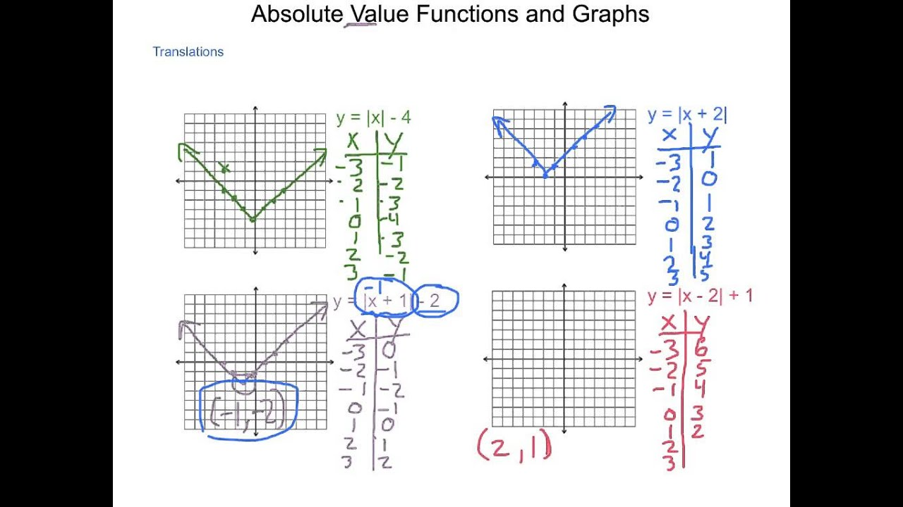 Worksheets Graphing Absolute Value Functions Worksheet algebra2 2 7 absolute value functions and graphs youtube graphs