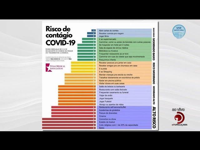Covid-19: Ranking aponta atividades com mais riscos